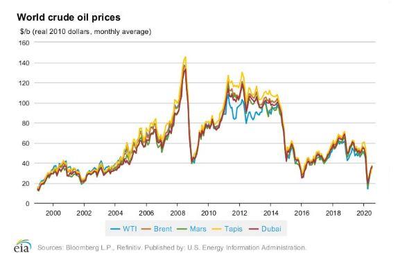 factor01 - oil price