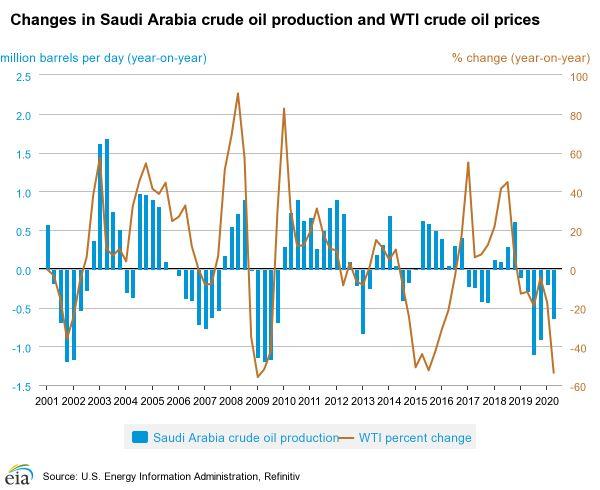 factor02 - oil price